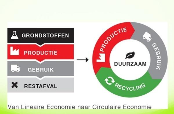 van lineaire naar circulaire economie